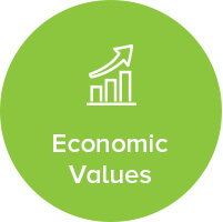 Economic Values